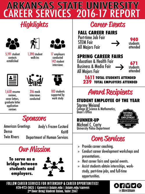 2016-2017 Career Services Report
