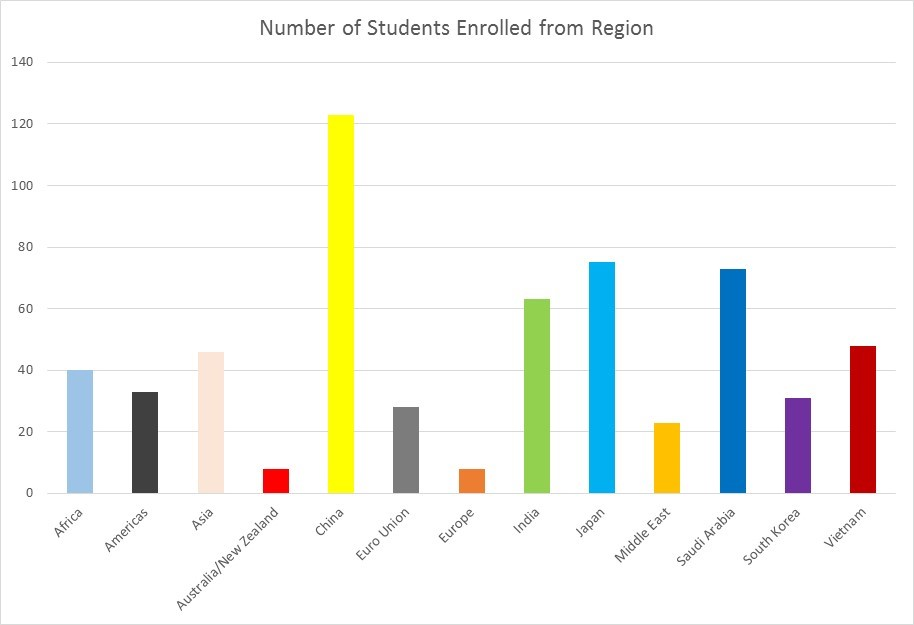 International Enrollment Chart