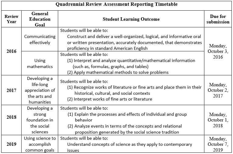 Quadrennial Review Assessment Reporting Timetable