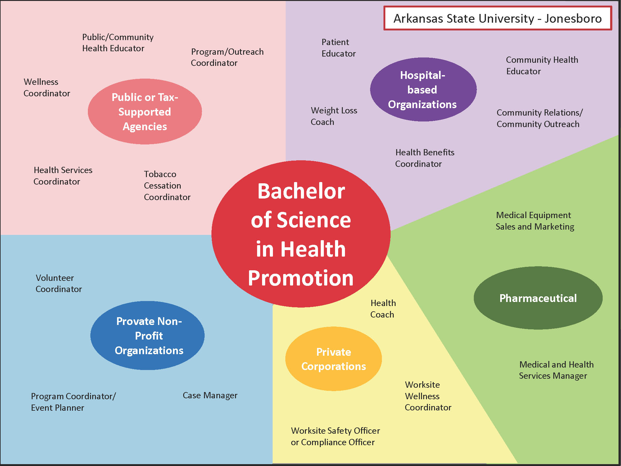 health-promotion-career-map