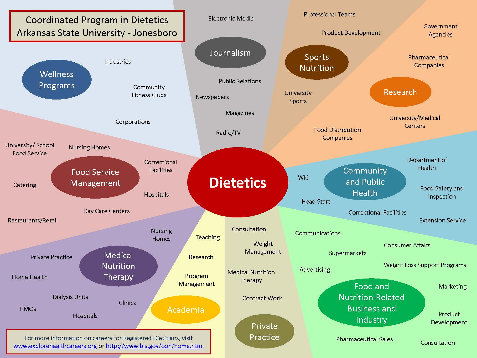 Dietetics Career Pathways