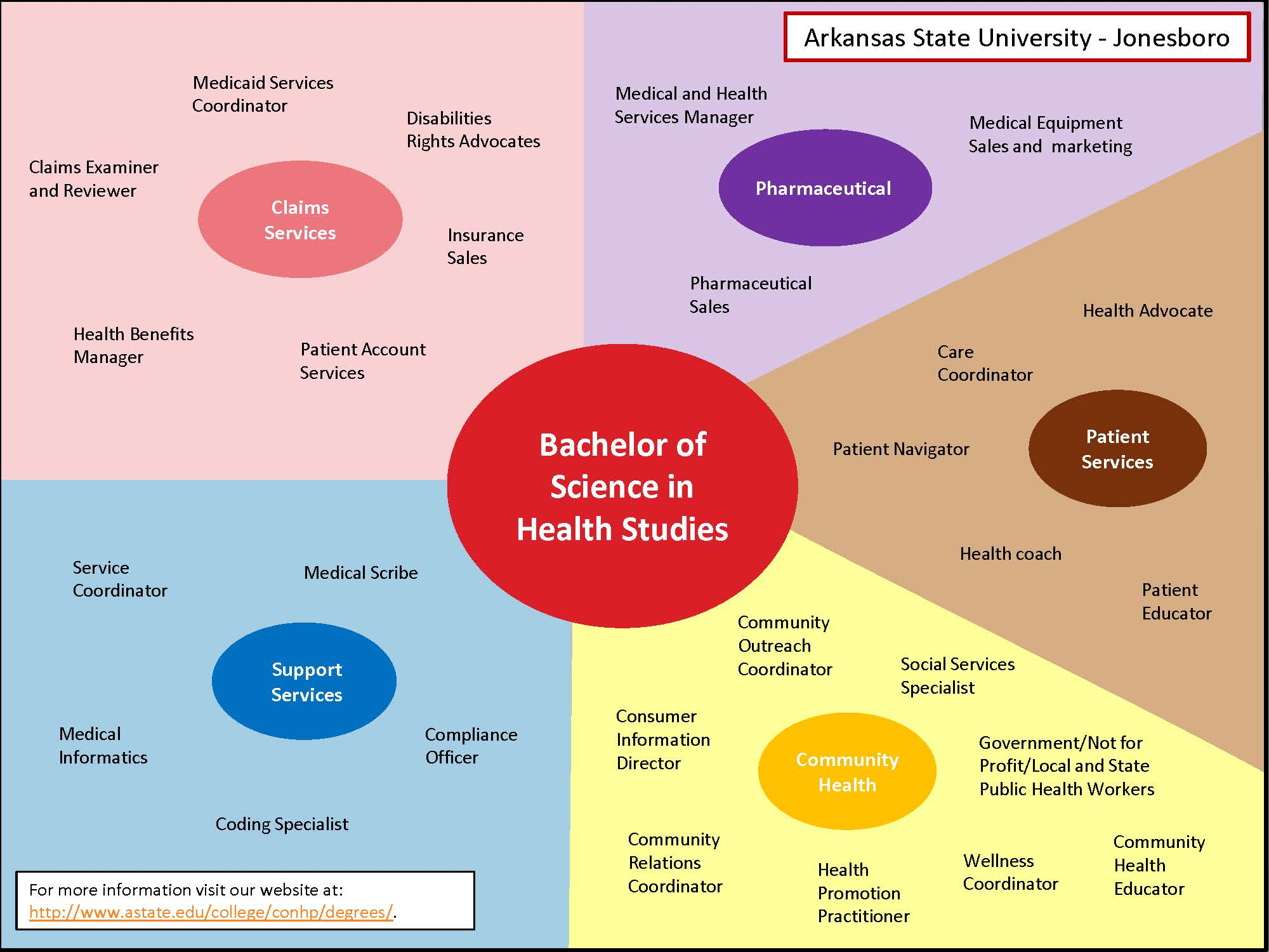 Career Map for BSHS Degree