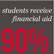 90% of Students Receive Financial Aid