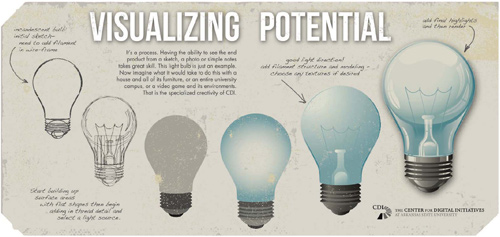 Visualizing Potential