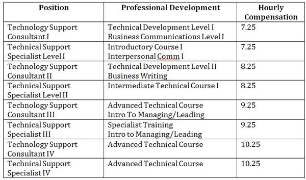 Employee Professional Development Plan – Professional Development Plan