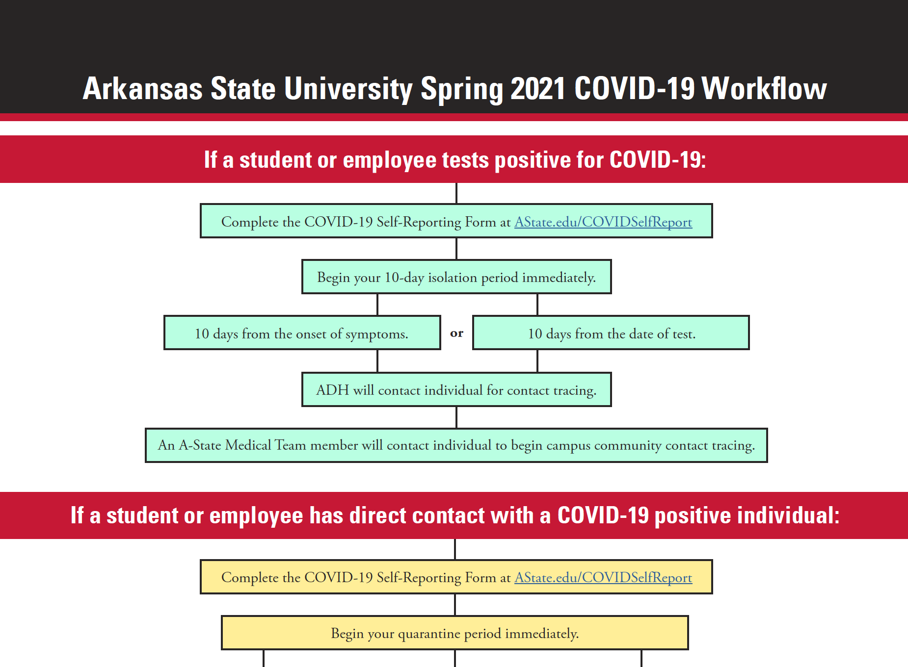 workflow chart that shows the decision options should one experience COVID-19 symptoms, get tested for COVID-19, or have direct contact with someone who is a COVID-19 postive, or suspected positive.